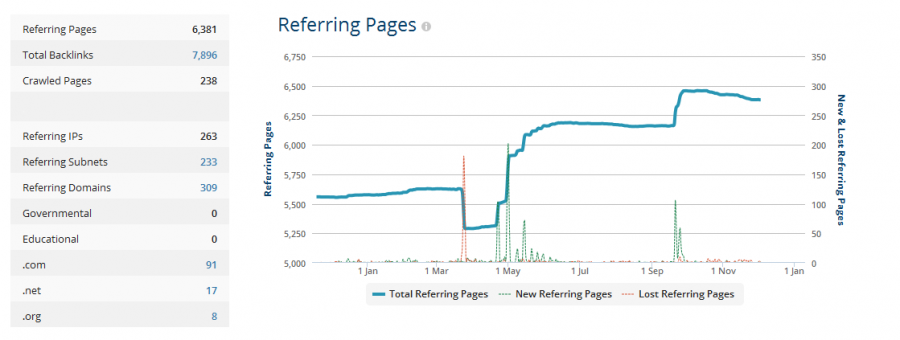 ahrefs-ref-pages